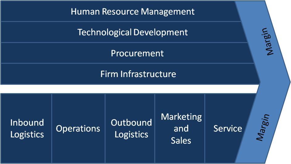 value chain management hp vs dell It can help them to understand how competitors create value  value chain management is the process of organizing these activities in order to properly analyze them.