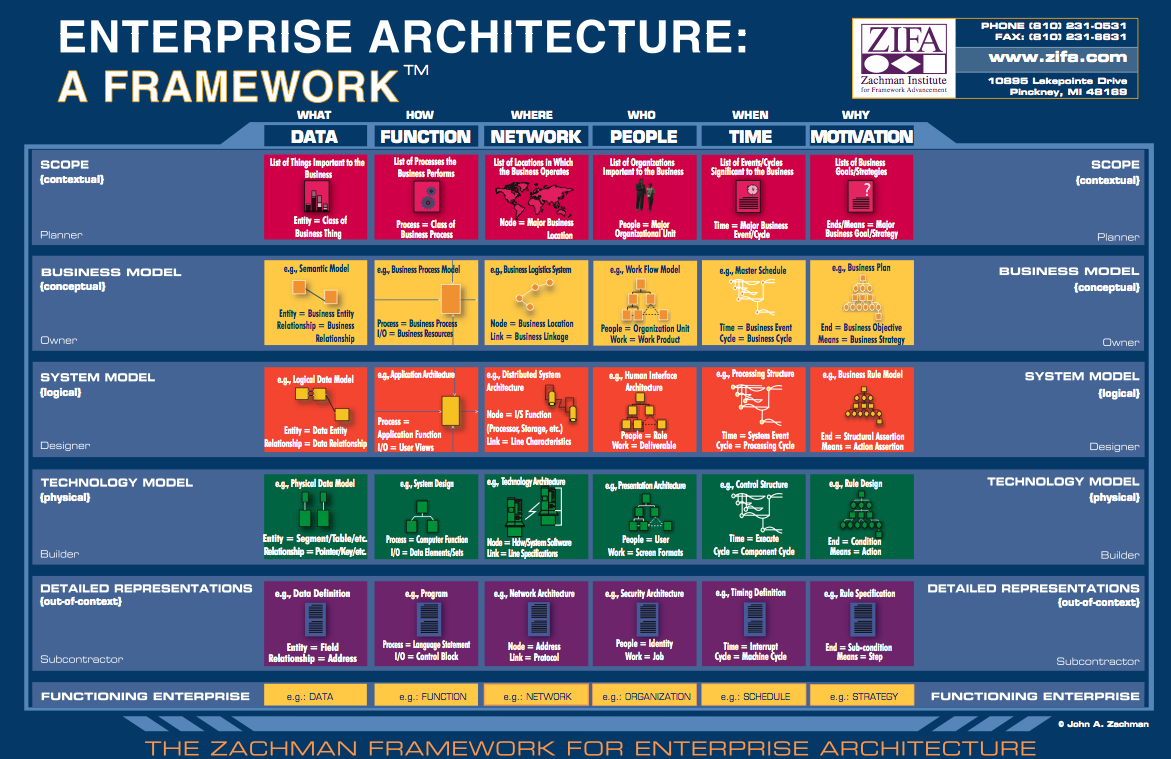 Business architectures